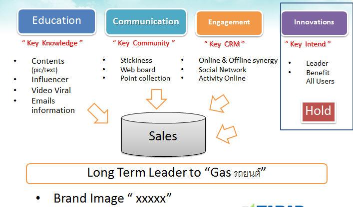 Energy Reform กับกลยุทธ์ในการทำ Online Media
